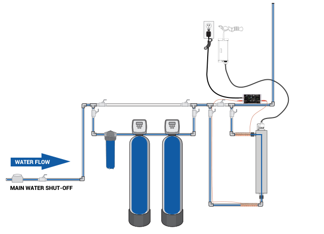 Clearly Clean Water Solution Installation Design 3
